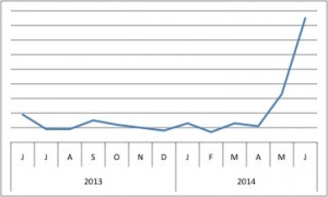"Popularity of PRNP (as measured by BioGPS) increased in the last month, coinciding not only with several important prion research publications, but also with the CDC's announcement of a 4th confirmed vCJD case in the US. The patient was from Texas, but was presumably infected via contaminated meat eaten during travel abroad. The US status for BSE remains at ""negligible.""5"