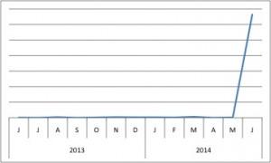 prkar1a-chart