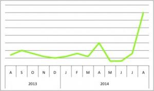 OCA2_chart