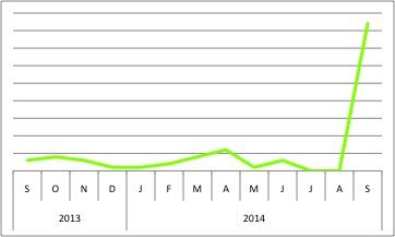 Semenogelin-chart