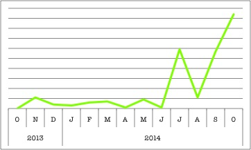 DNAH11-chart