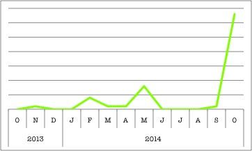 SELT-chart