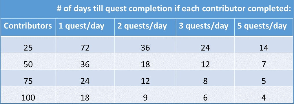 Help us by committing to complete at least one quest a day and recruit your friends