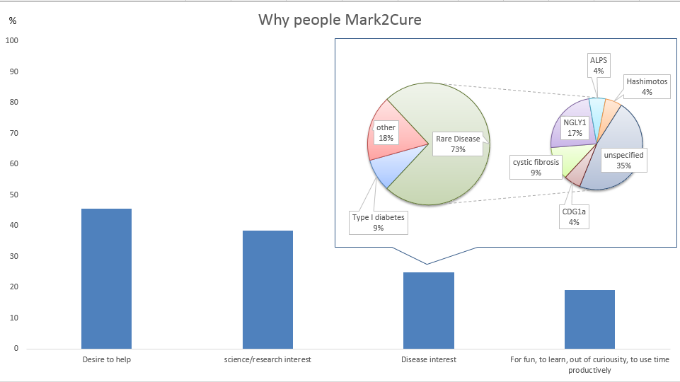 Why do people Mark2Cure? If we categorized it, people Mark2Cure because...