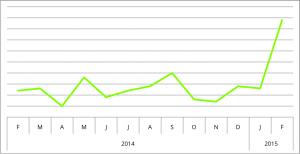 CTCF_chart