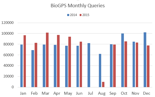 Although logging was down during parts of July and August this year, the actual number of queries made in 2015 is expected to have increased.