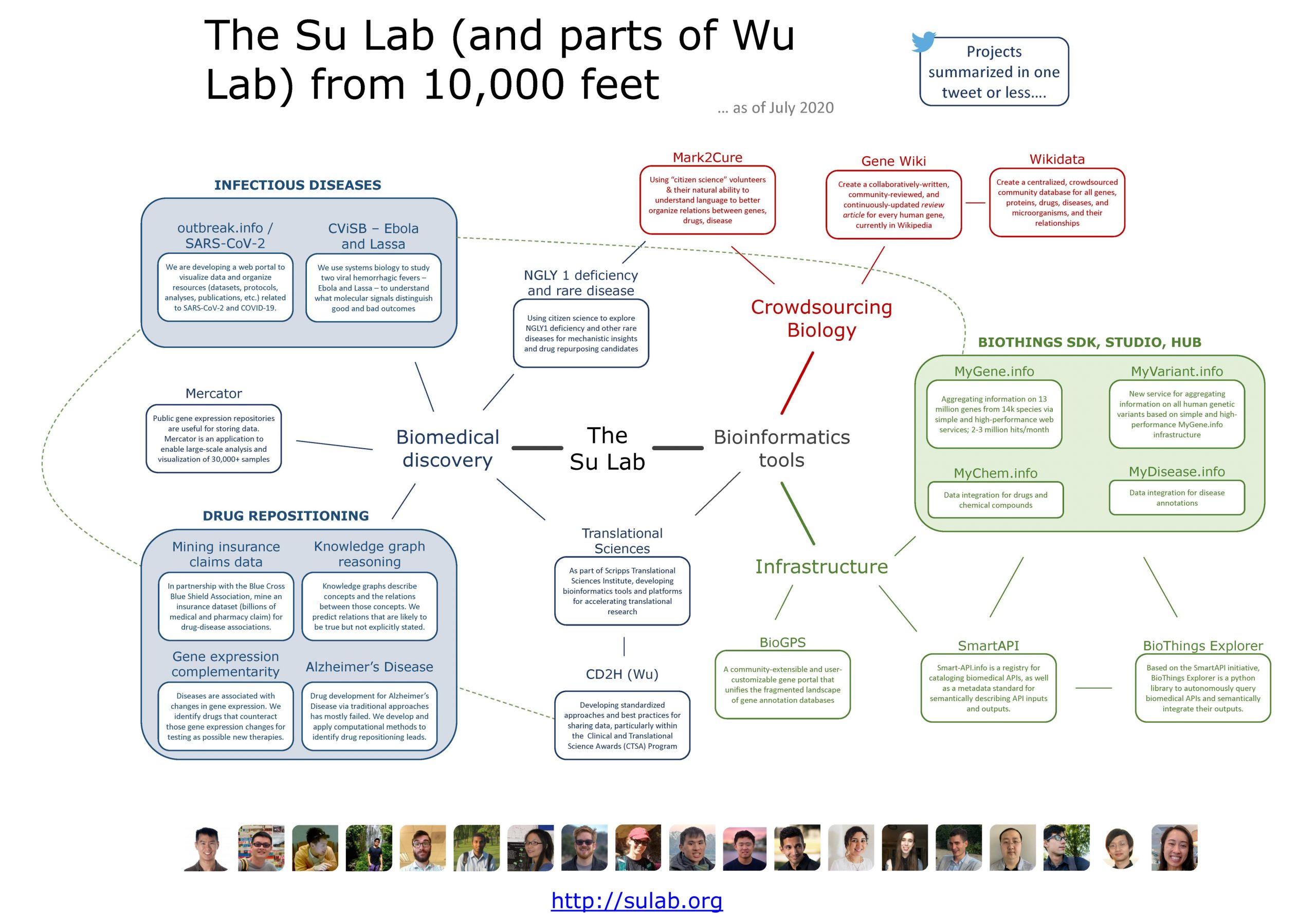 lab overview